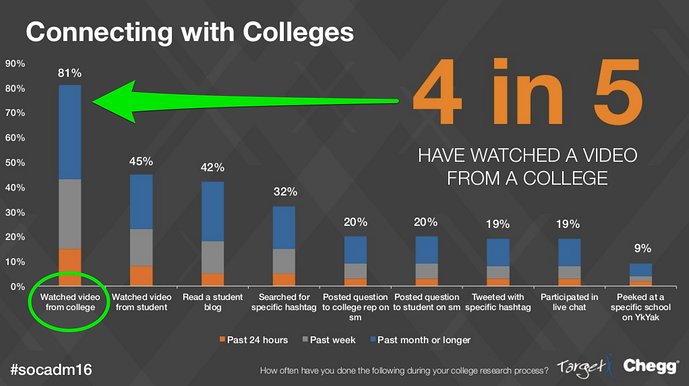 Eighty percent of students have watched a video from a college or university during the college search process.